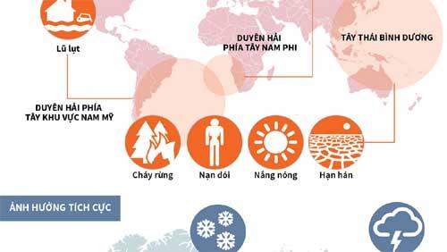 Hiện tượng El Nino ảnh hưởng tới toàn cầu